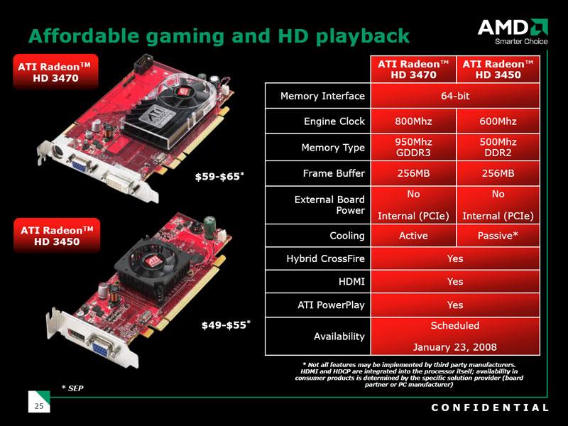 Ati Radeon HD 3450 драйвера