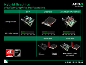 First Look: ATI Radeon HD 3450, 3470 & 3650 Display Output Support and Hybrid CrossFire