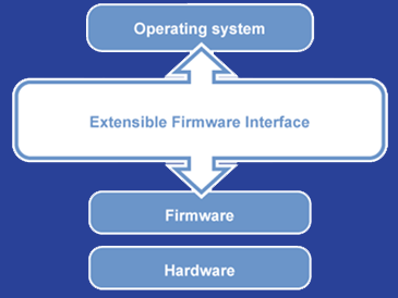 First Look: Extensible Firmware Interface EFI: Extensible Firmware Interface