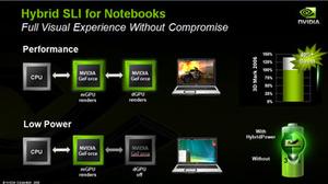 Nvidia's Hybrid SLI technology HybridPower