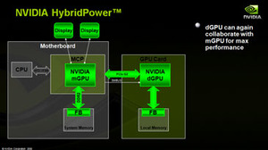 Nvidia's Hybrid SLI technology More HybridPower