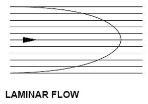 Laminar Flow is done in smooth layers, with the outside being the slowest.