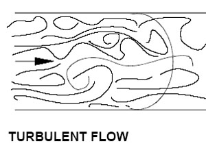 Turbulent flow is the opposite of laminar, and is chaotic enough to destroy boundary layers..
