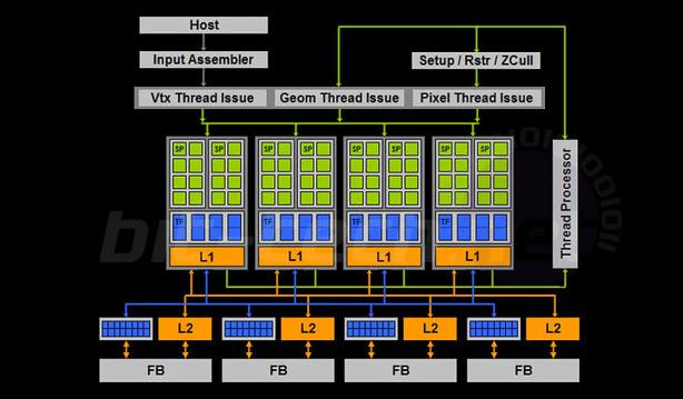 G94: Nvidia GeForce 9600 GT 512MB G94 details