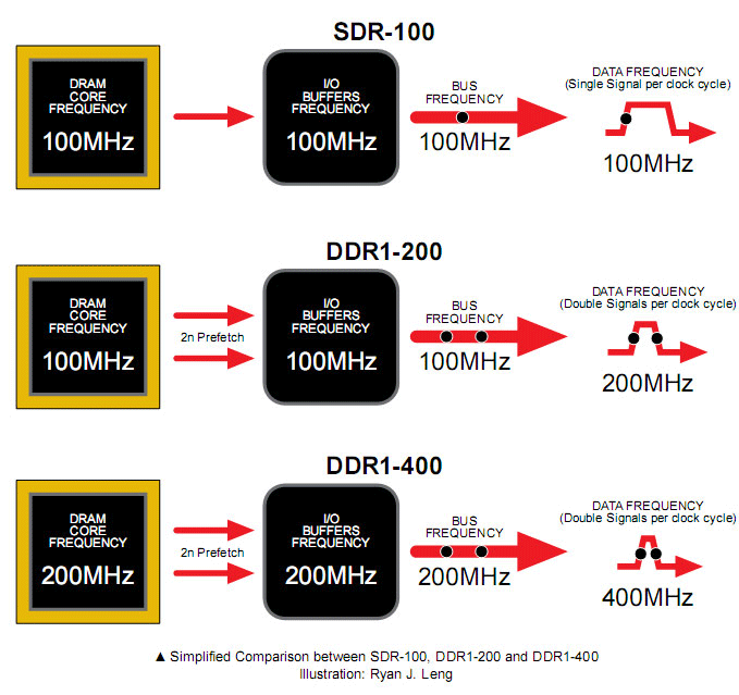 The Secrets of PC Memory: Part 3 The First Generation: DDR-1