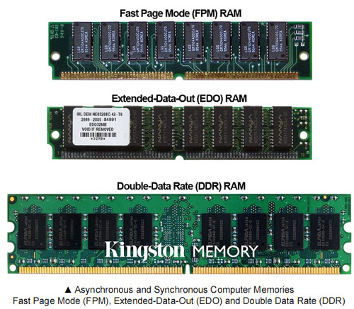 The Secrets of PC Memory: Part 3 Memory Generations