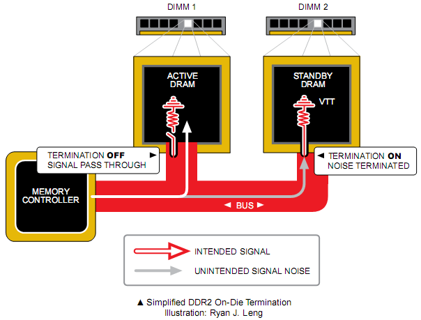 The Secrets of PC Memory: Part 3 Signal Noise Management with On-Die Termination