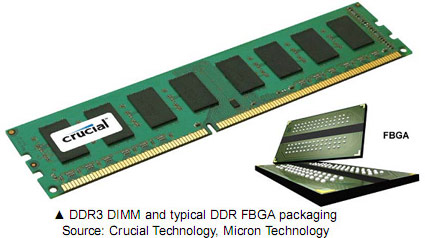 The Secrets of PC Memory: Part 4 DDR3: Memory For A New Generation