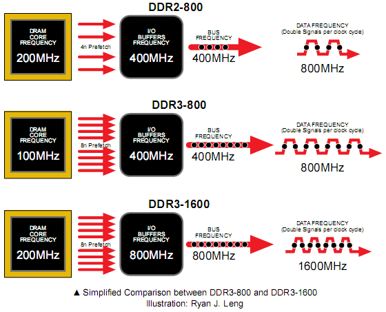 The Secrets of PC Memory: Part 4 DDR3 Voltage Reduction and Data Prefetch