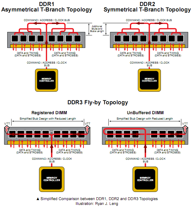 The Secrets of PC Memory: Part 4 The Fly-by Topology