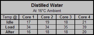 Watercooling Fluid Shootout Results and Conclusions