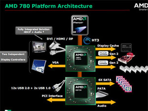AMD's 780G integrated graphics chipset
