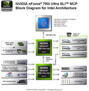First Look: Nvidia nForce 790i Ultra SLI Nvidia nForce 790i Ultra SLI