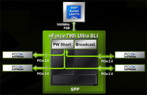 First Look: Nvidia nForce 790i Ultra SLI Nvidia nForce 790i series continued