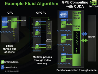 Nvidia's David Kirk on CUDA, CPUs and GPUs On CPUs and GPUs
