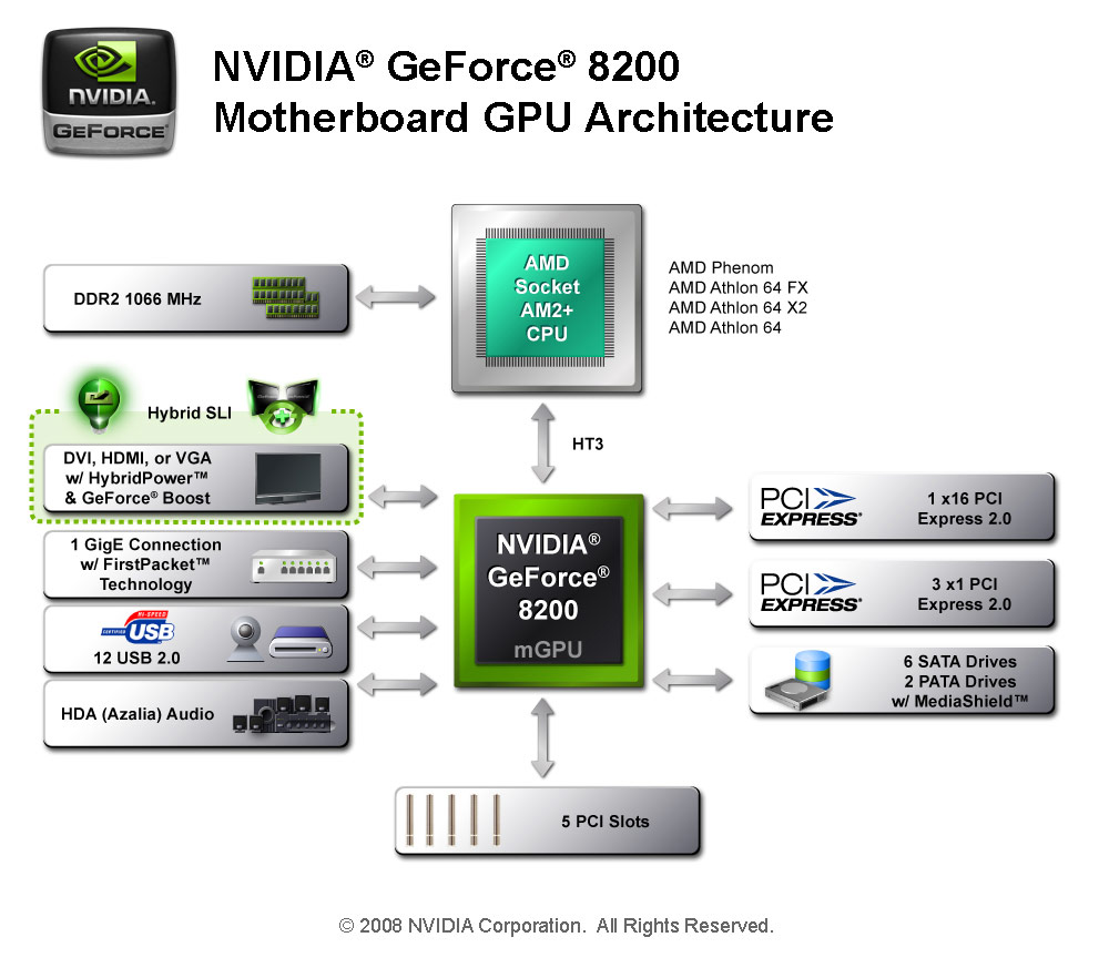 Drivers nvidia geforce 8200m g drivers for windows xp free drivers