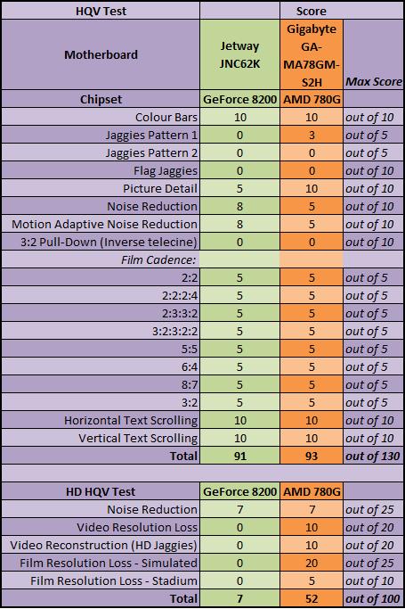 Jetway JNC62K (GeForce 8200 on mini-ITX) HQV and HDHQV