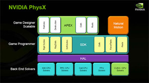 GT200: Nvidia GeForce GTX 280 analysis GPU accelerated PhysX and some concerns