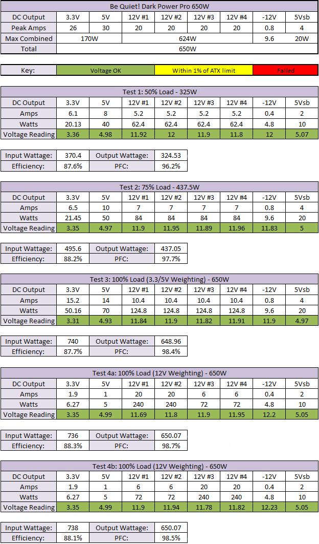 Be Quiet! Dark Power Pro 650W Results