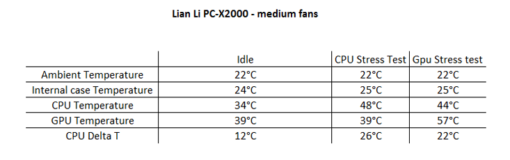 Lian Li Tyr PC-X2000 Testing and Results