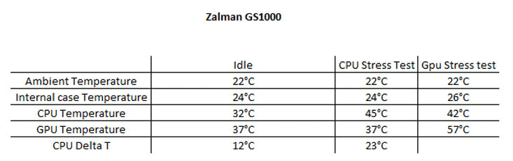 Zalman GS1000 Testing and Results
