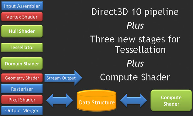 DirectX 11: A look at what's coming Where we're heading