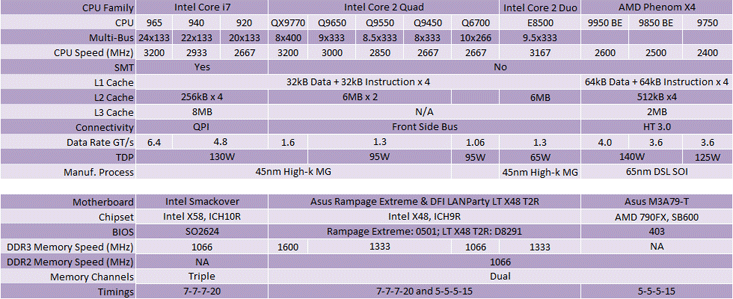 Intel's Core i7 920, 940 & 965 processors How the Core i7 stacks up