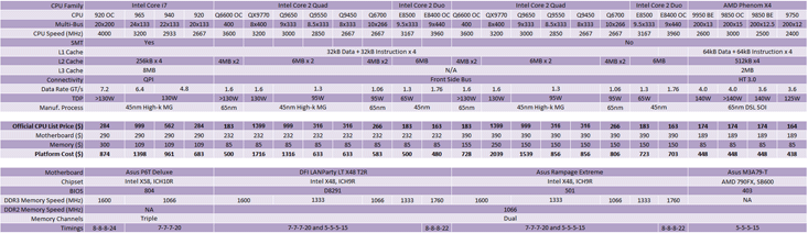 Intel Core i7 CPU and Platform Value How do we calculate CPU and Platform value?