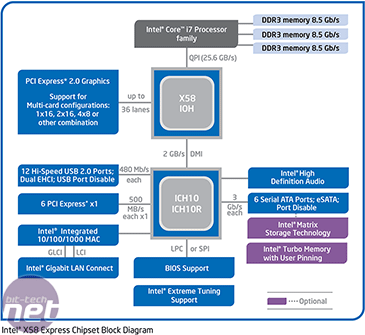 Intel Core i7 - Nehalem Architecture Dive The Bloomfield Platform: Core i7 + Intel X58