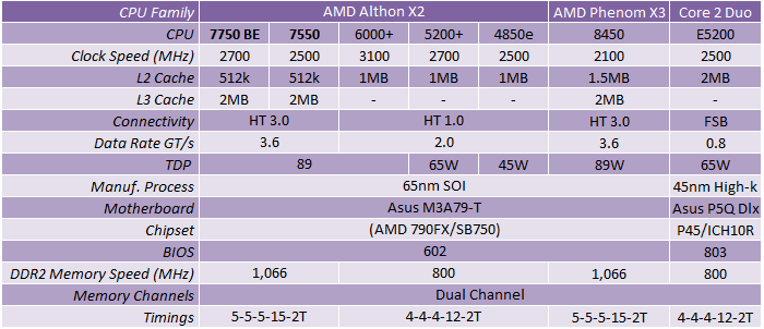 AMD Athlon X2 7750 & 7550 CPUs Kuma on the loose!
