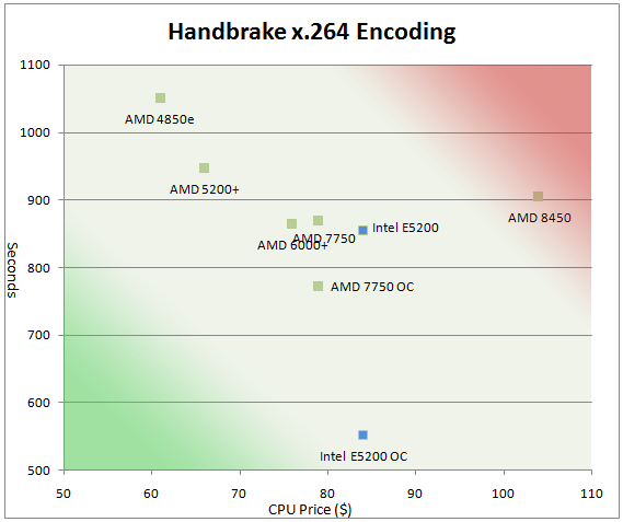 Athlon X2 7750 vs. Intel E5200 OC & Value Video Encoding