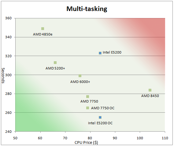 Athlon X2 7750 vs. Intel E5200 OC & Value Multitasking and Platform Value Discussion