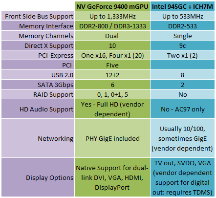 Nvidia Ion Platform: Atom gets GeForce Nvidia Ion Platform: Atom gets GeForce Graphics