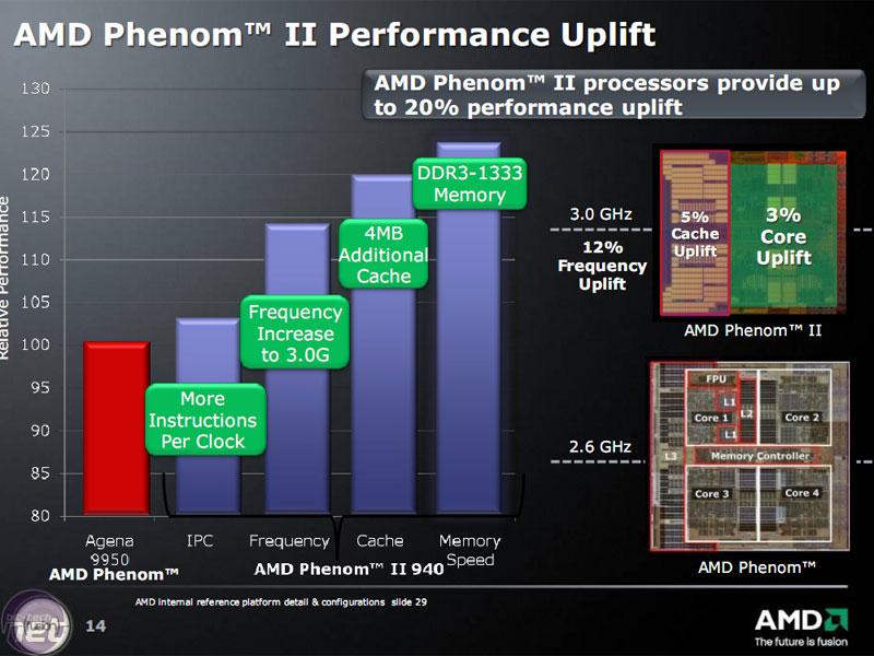 AMD Phenom II X4 940 and 920 CPUs | bit-tech.net