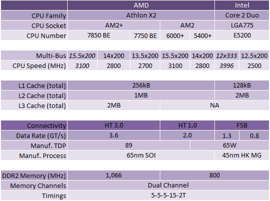 AMD Athlon X2 7850 Black Edition CPU Test Setup