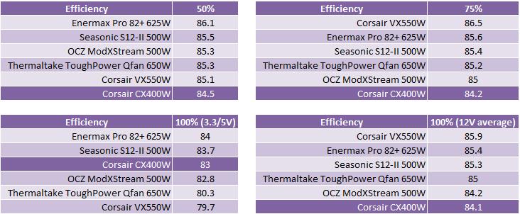 Corsair CX400W PSU Comparative Efficiency, Value and Conclusions