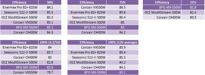 BFG MX Series 550W PSU Comparative Efficiency and Conclusions