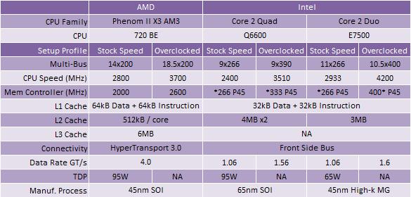 Overclocking AMD's Phenom II X3 720 BE Test Setup