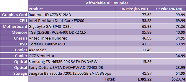 What Hardware Should I Buy? - May 2009 Affordable All Rounder - 1
