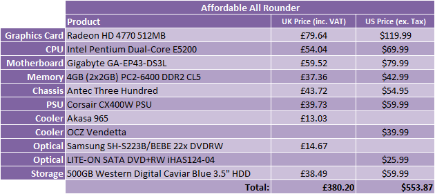 *What Hardware Should I Buy? - July 2009 Affordable All Rounder - 1