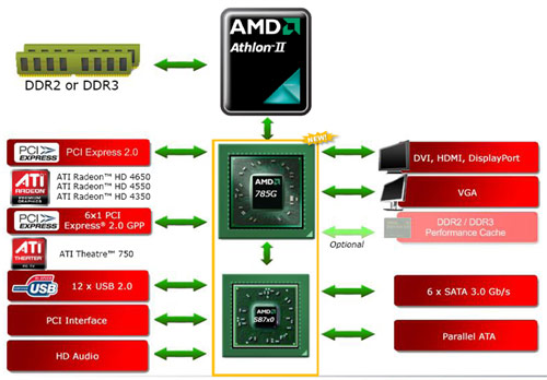 AMD 785G integrated graphics chipset