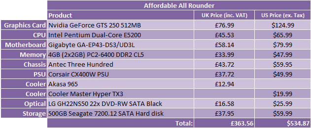 What Hardware Should I Buy? - August 2009 Affordable All Rounder