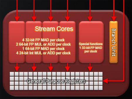 A Cypress (RV870) thread processor