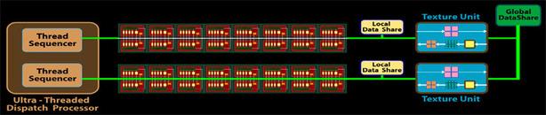 ATI Radeon HD 5870 Architecture Analysis ATI Cypress Shader Core