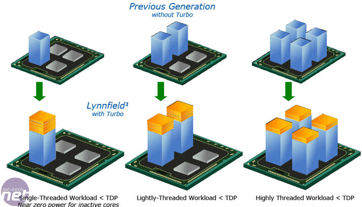 Intel Lynnfield: Details and Architecture Turbo Boost and PCU, Hyper-Threading and DDR3