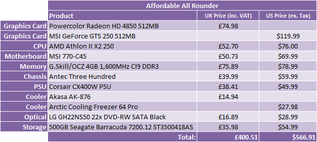 *What Hardware Should I Buy? - Nov 2009 Affordable All Rounder