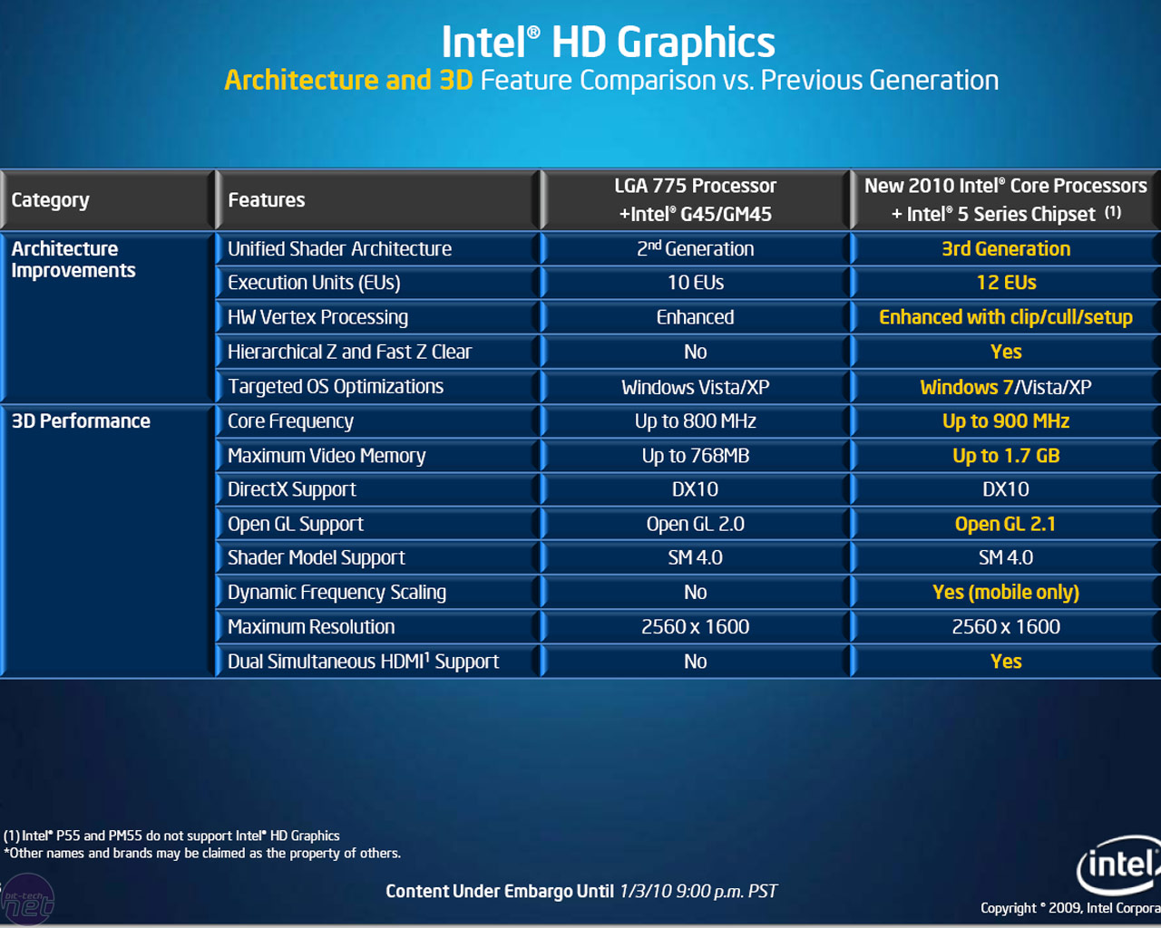 Intel GMA HD Graphics Performance | bit-tech net