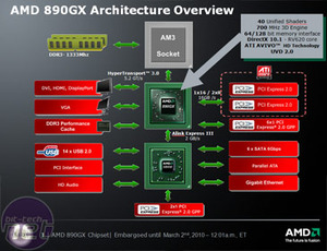 Inside AMD's new 890GX and SB850 chipset Inside AMD's 890GX and SB850 chipset