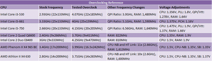Overclocking Intel's Core i3 530 Overclocking Intel's Core i3-530