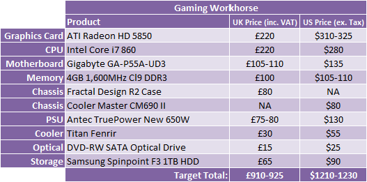 PC Hardware Buyers Guide - March 2010 Gaming Workhorse